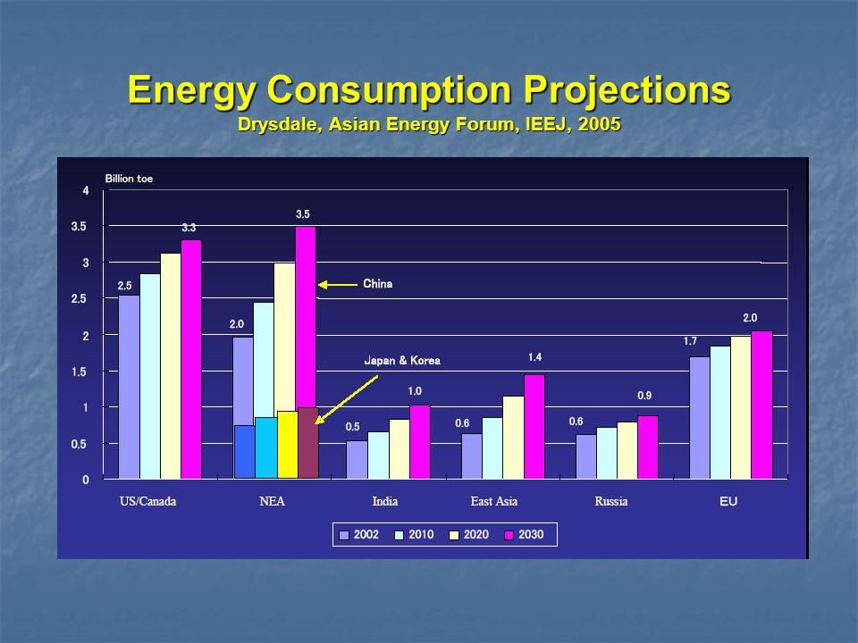 Energy Consumption Projections Drysdale, Asian Energy Forum, IEEJ, 2005