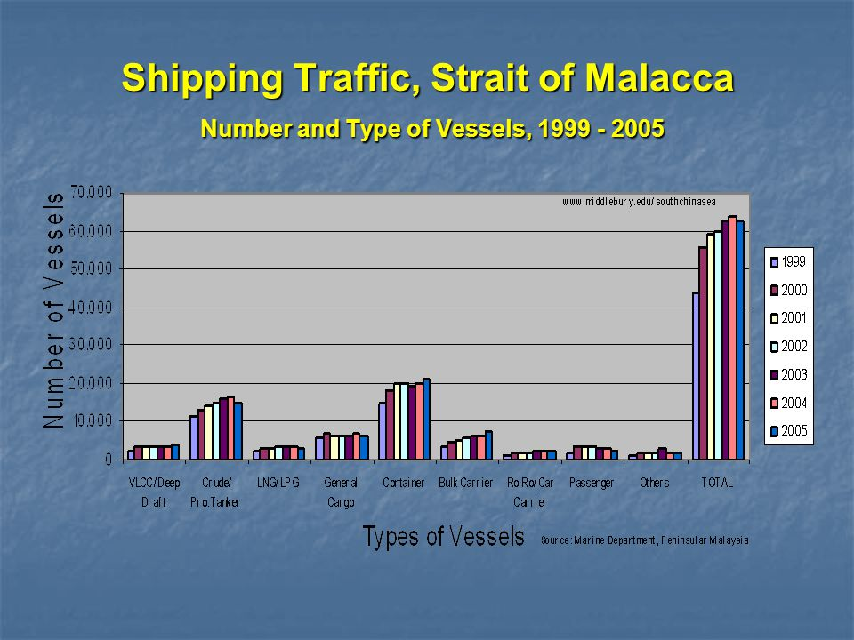 Shipping Traffic, Strait of Malacca Number and Type of Vessels, 1999 - 2005