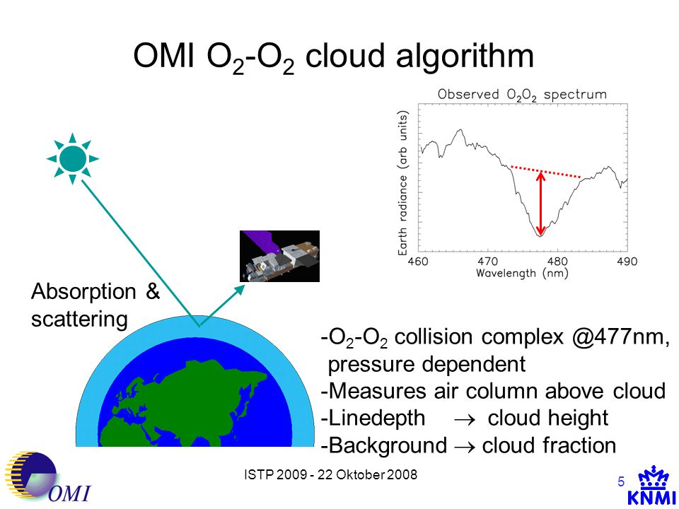 ISTP 2009 - 22 Oktober 2008 5 OMI O 2 -O 2 cloud algorithm Absorption & scattering -O 2 -O 2 collision complex @477nm, pressure dependent -Measures air column above cloud -Linedepth  cloud height -Background  cloud fraction