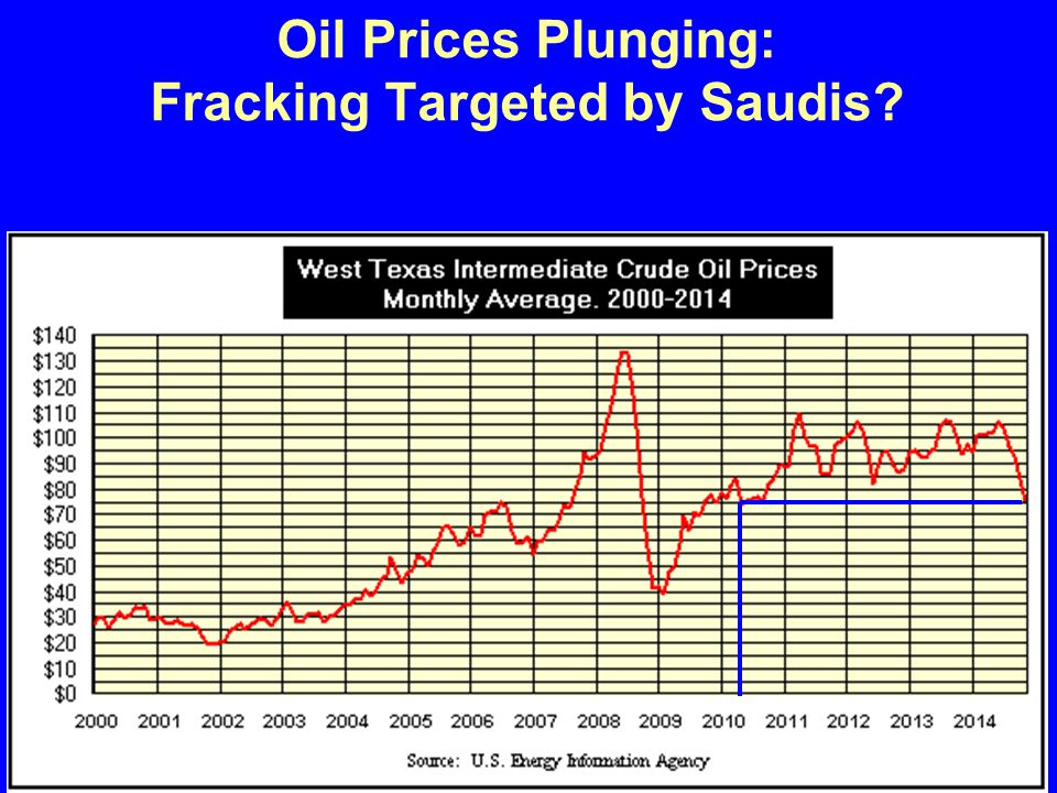 Oil Prices Plunging: Fracking Targeted by Saudis