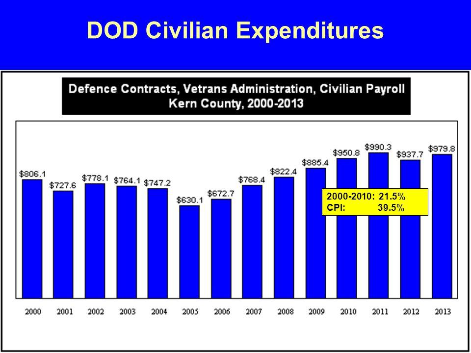 DOD Civilian Expenditures 2000-2010: 21.5% CPI: 39.5%
