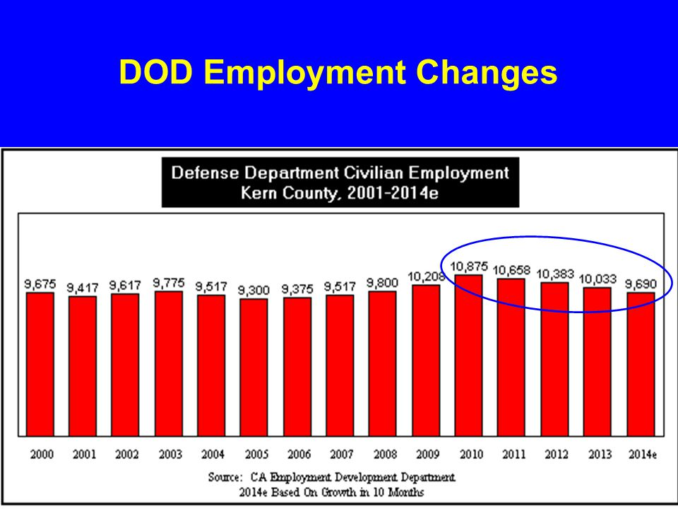 DOD Employment Changes