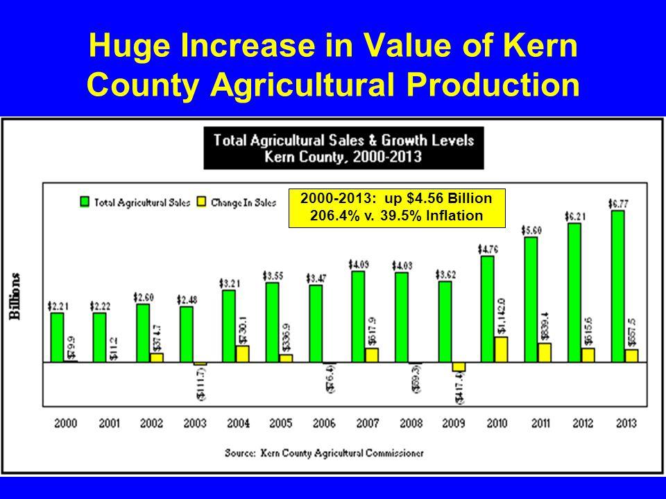 Huge Increase in Value of Kern County Agricultural Production 2000-2013: up $4.56 Billion 206.4% v.