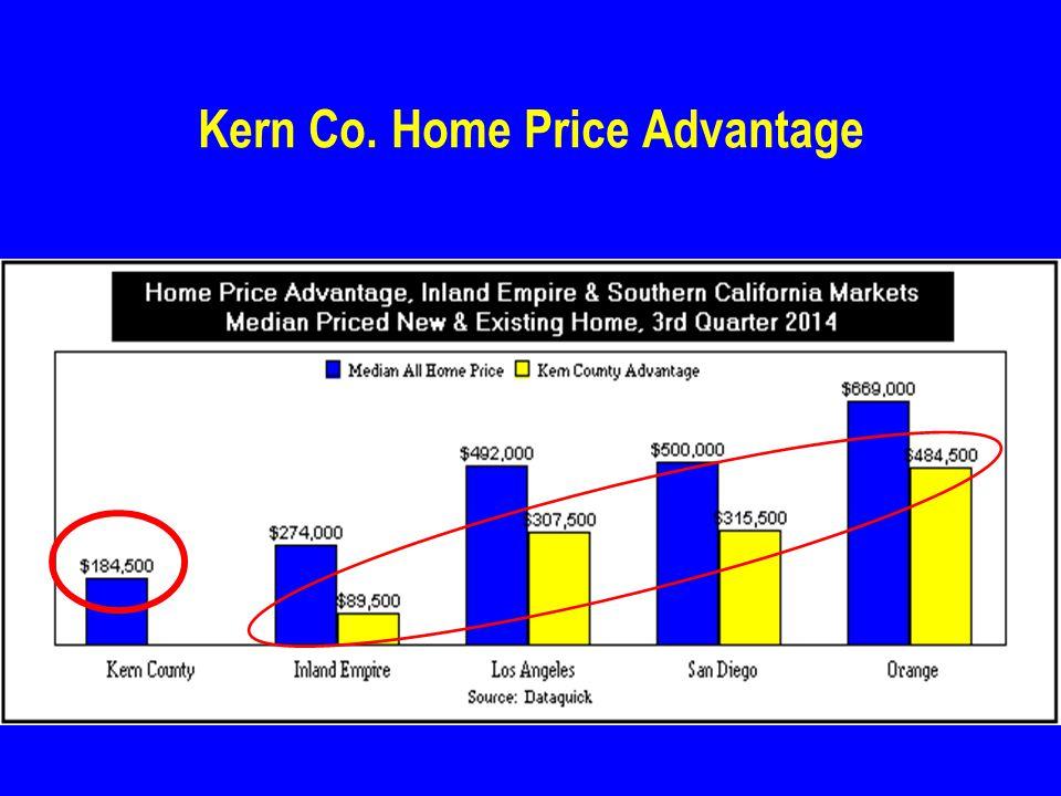Kern Co. Home Price Advantage