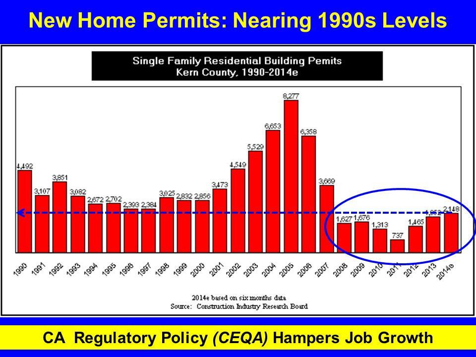 New Home Permits: Nearing 1990s Levels CA Regulatory Policy (CEQA) Hampers Job Growth