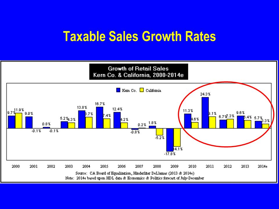 Taxable Sales Growth Rates