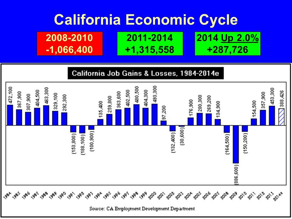 California Economic Cycle 2008-2010 -1,066,400 2011-2014 +1,315,558 2014 Up 2.0% +287,726