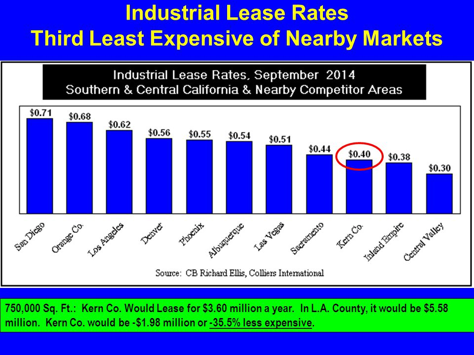 Industrial Lease Rates Third Least Expensive of Nearby Markets 750,000 Sq.