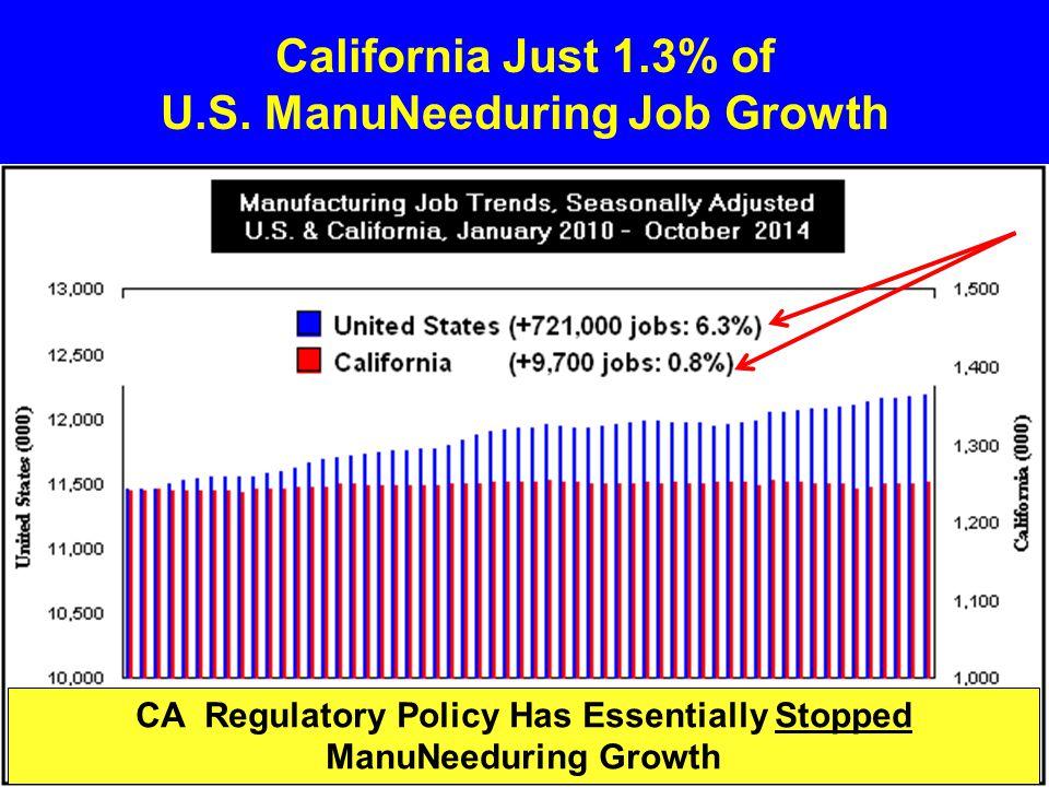 California Just 1.3% of U.S.