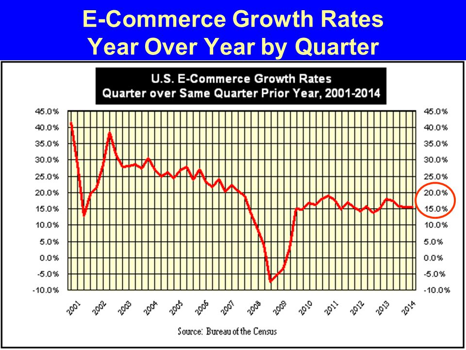 E-Commerce Growth Rates Year Over Year by Quarter