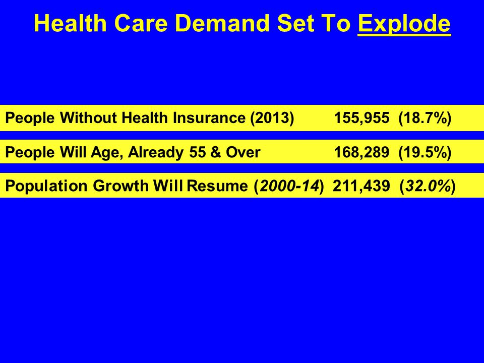 Health Care Demand Set To Explode People Without Health Insurance (2013) 155,955 (18.7%) People Will Age, Already 55 & Over 168,289 (19.5%) Population Growth Will Resume (2000-14) 211,439 (32.0%)