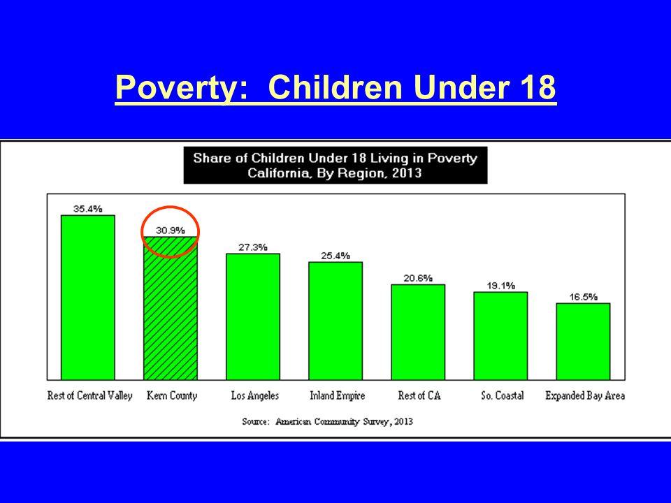 Poverty: Children Under 18
