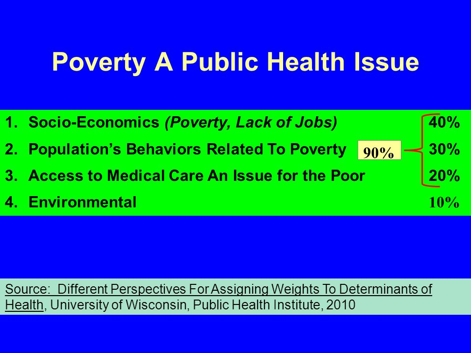 Poverty A Public Health Issue 1.Socio-Economics (Poverty, Lack of Jobs) 40% 2.Population's Behaviors Related To Poverty30% 3.Access to Medical Care An Issue for the Poor20% 4.Environmental 10% Source: Different Perspectives For Assigning Weights To Determinants of Health, University of Wisconsin, Public Health Institute, 2010 90%