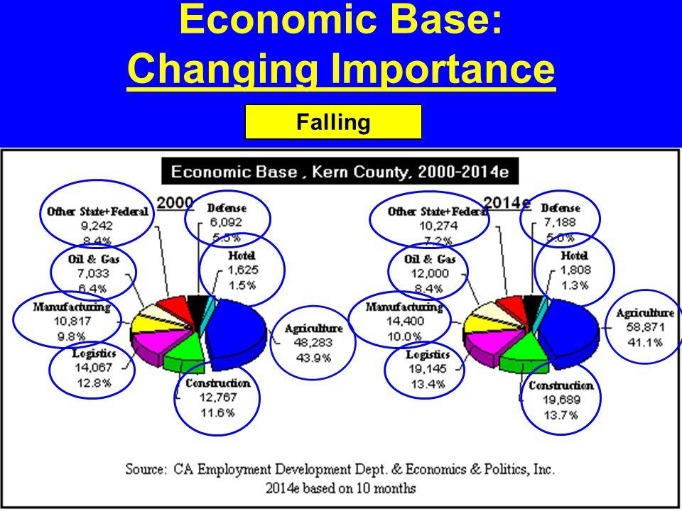 Economic Base: Changing Importance Rising Falling