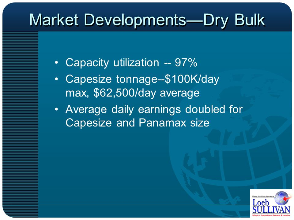 Market Developments—Tankers Average Freight Rate in $1,000/day Source: R.S. Platou 2005