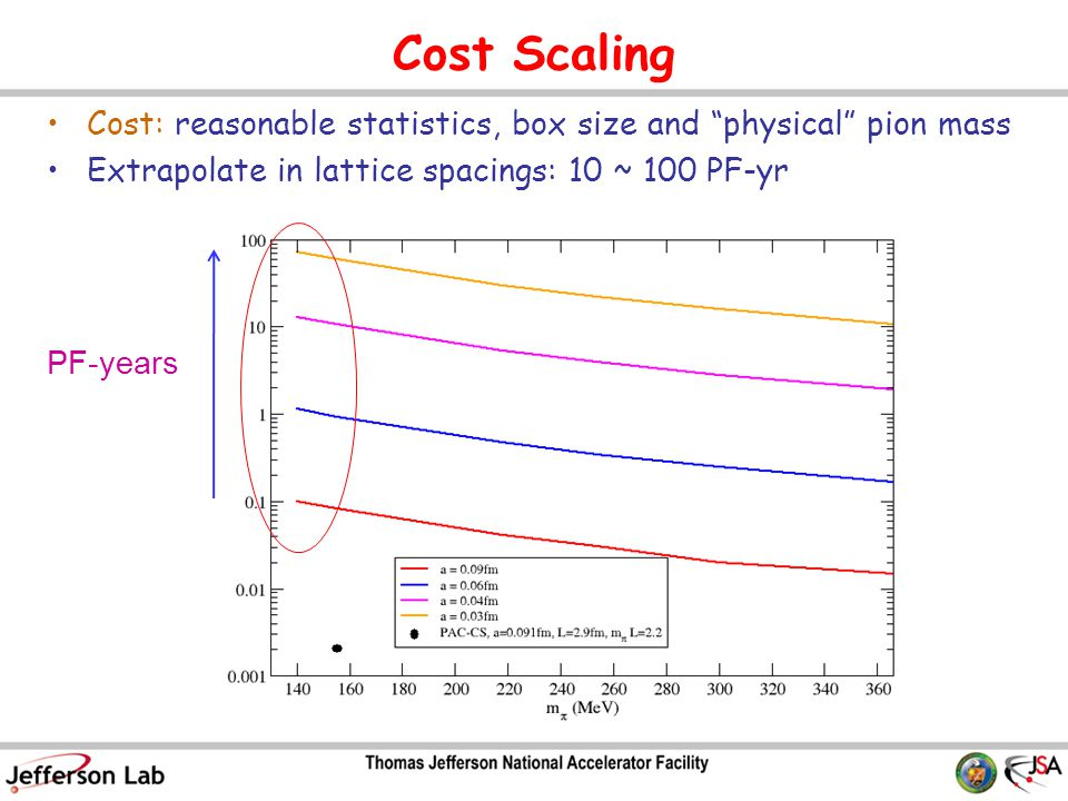 Cost Scaling Cost: reasonable statistics, box size and physical pion mass Extrapolate in lattice spacings: 10 ~ 100 PF-yr PF-years