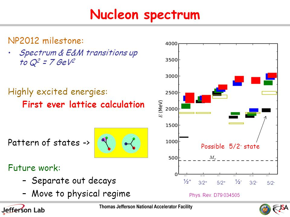 Nucleon spectrum NP2012 milestone: Spectrum & E&M transitions up to Q 2 = 7 GeV 2 Highly excited energies: First ever lattice calculation Pattern of states -> Future work: –Separate out decays –Move to physical regime ½+½+ 3/2 + 5/2 + ½-½- 3/2 - 5/2 - Possible 5/2 - state Phys.