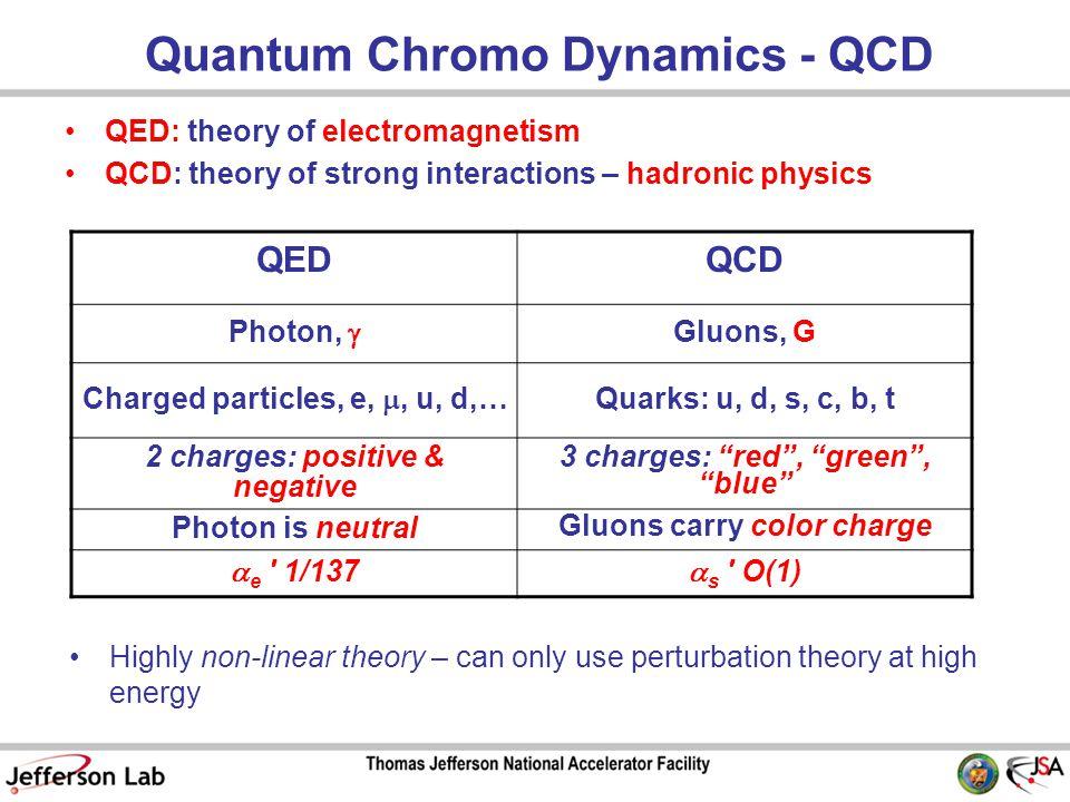Quark+anti-Quark in Meson