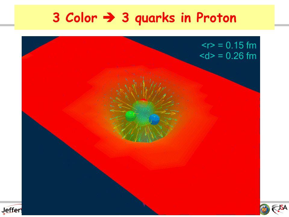 3 Color  3 quarks in Proton