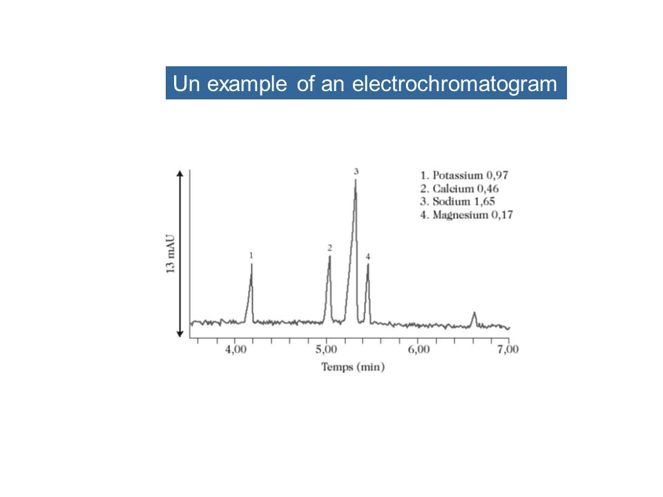 Separation techniques using electric fields  FSCE : Electrophoresis in a free medium - CEC : Capillary Electro Chromatography (a gel is used) - MEKC : Micellar ElectroKinetic chromatography E E