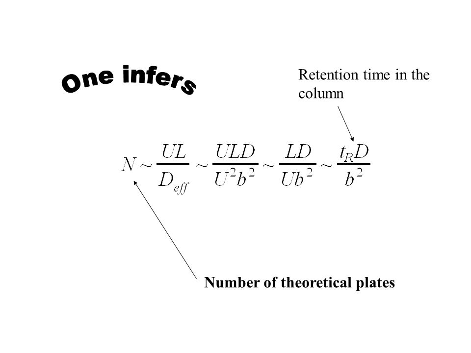 The number of theoretical plates (From M.C.Hennion (2004))