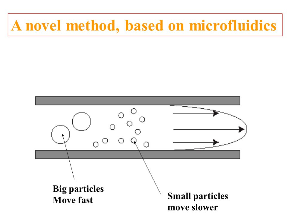 SOME DEVELOPMENTS OF MICROFLUIDIC SYSTEMS DEDICATED TO SEPARATION