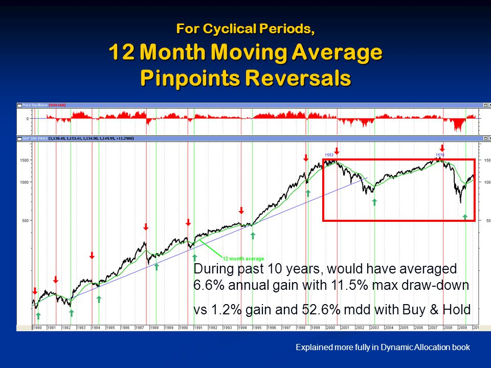 For Cyclical Periods, 12 Month Moving Average Pinpoints Reversals During past 10 years, would have averaged 6.6% annual gain with 11.5% max draw-down vs 1.2% gain and 52.6% mdd with Buy & Hold Explained more fully in Dynamic Allocation book