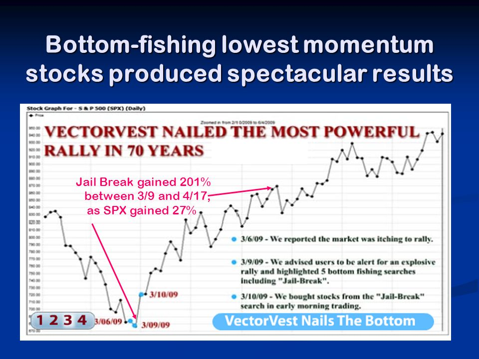 Bottom-fishing lowest momentum stocks produced spectacular results Jail Break gained 201% between 3/9 and 4/17, as SPX gained 27%