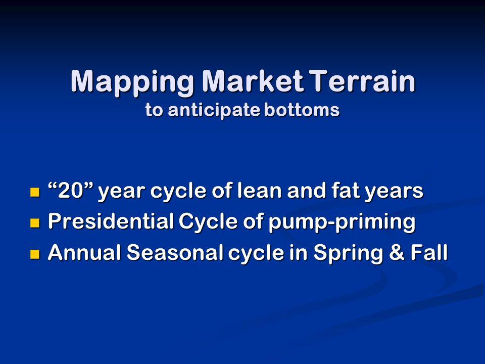 Recap Key Elements in Bottom Fishing Strategy 1.Identify juicy low points in market 2.