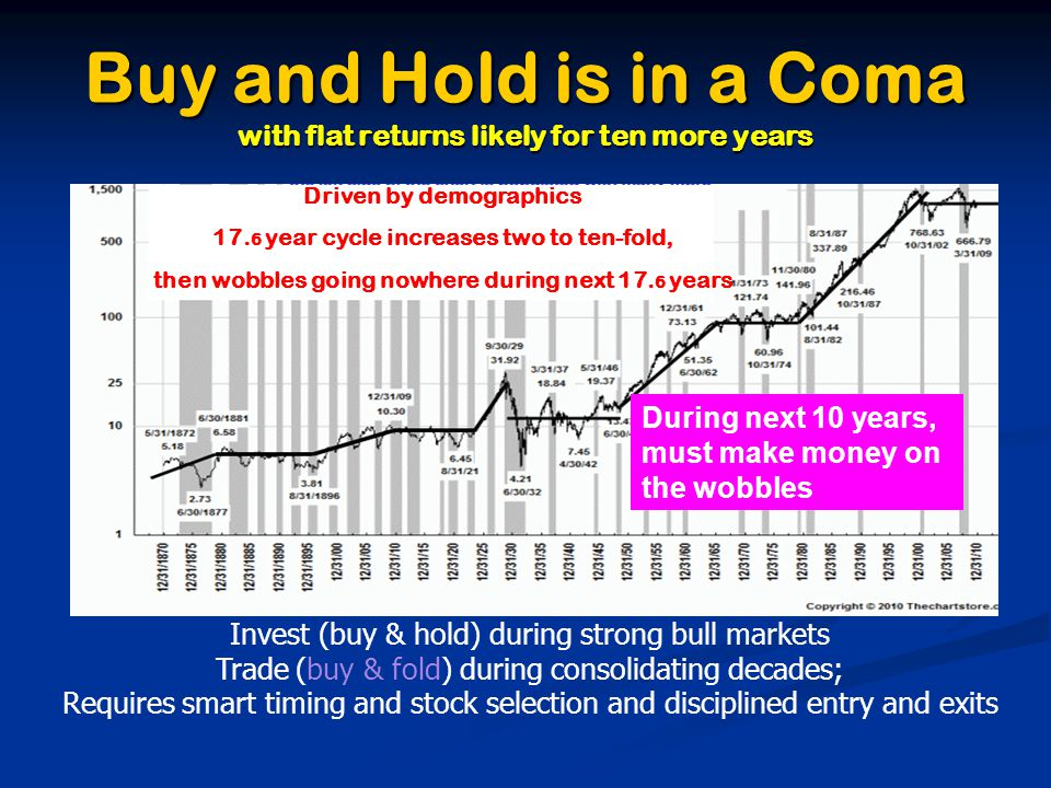 Buy and Hold is in a Coma with flat returns likely for ten more years Invest (buy & hold) during strong bull markets Trade (buy & fold) during consolidating decades; Requires smart timing and stock selection and disciplined entry and exits Driven by demographics 17.