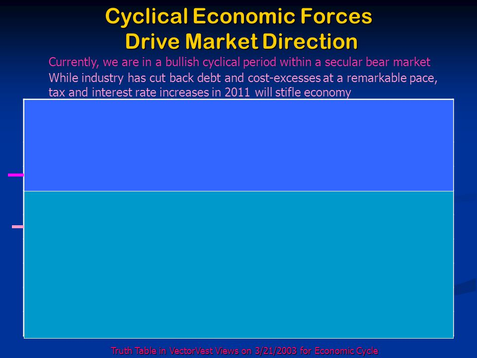 Cyclical Economic Forces Drive Market Direction Earnings per share InflationRateInterestRates Stock Prices MarketConditions UpUpDownUp Bull market begins UpDownDownUp Bull market thrives UpDownUpUp Rarely happens UpUpUpUp Bull market ends DownUpUpDown Bear market begins DownDownUpDown Rarely happens DownDownDownDown Bear market thrives DownUpDownDown Bear market ends Truth Table in VectorVest Views on 3/21/2003 for Economic Cycle Currently, we are in a bullish cyclical period within a secular bear market While industry has cut back debt and cost-excesses at a remarkable pace, tax and interest rate increases in 2011 will stifle economy