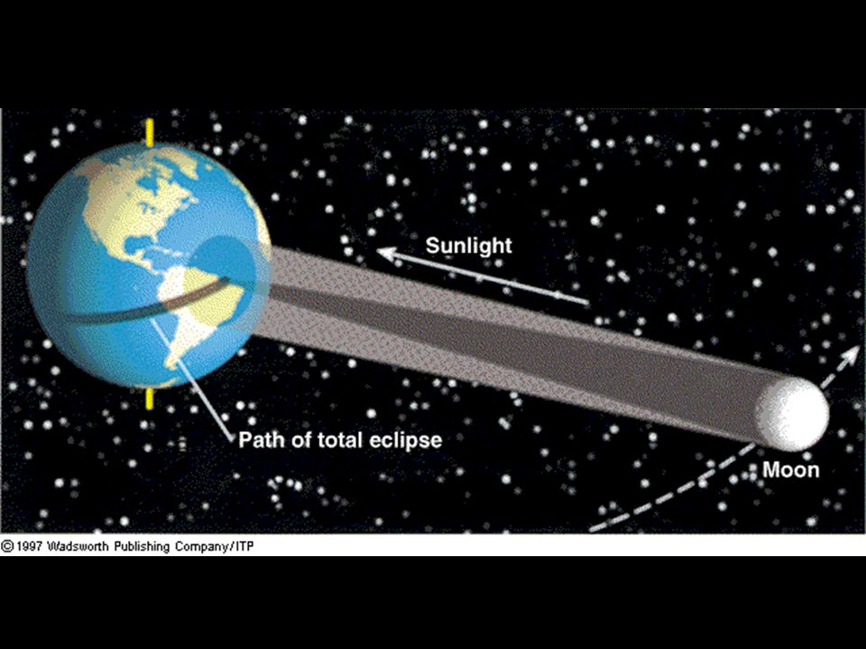 2 nd type of eclipse Lunar – the moon is eclipsed (blocked) by the earth.