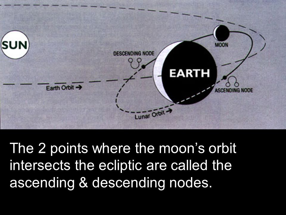 Solar Eclipses…3 types Total – the entire face of the sun is blocked by the moon.
