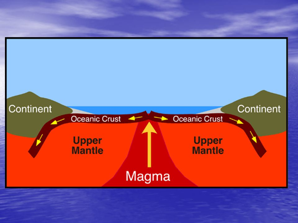 Type 3 A continental plate colliding with another continental plate A continental plate colliding with another continental plate Have Collision Zones: Have Collision Zones: –a place where folded and thrust faulted mountains form.