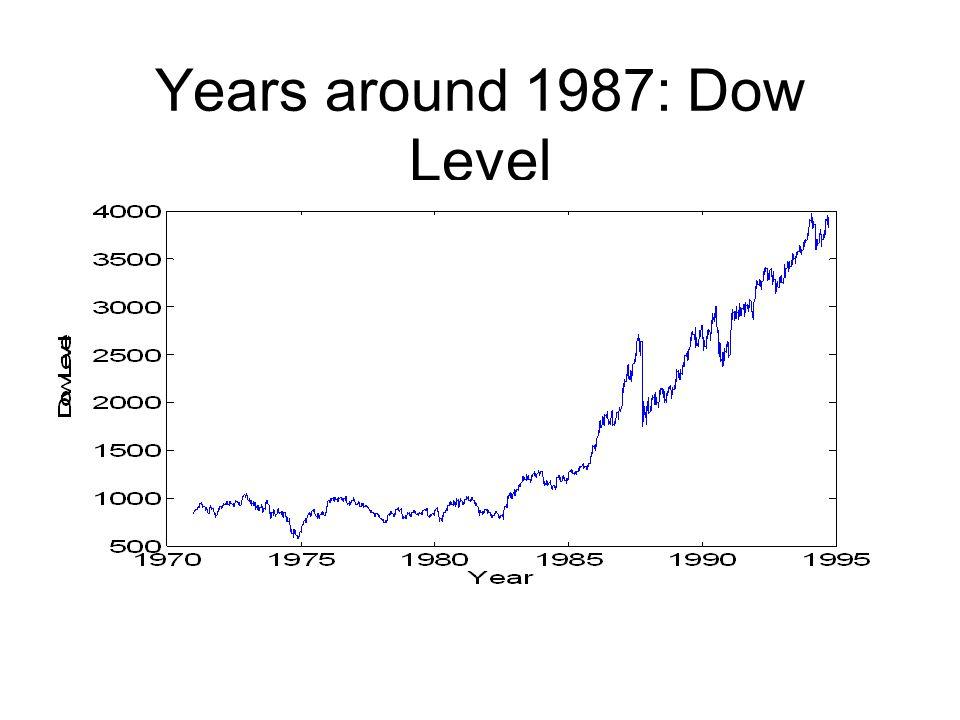 Years around 1987: Dow Level