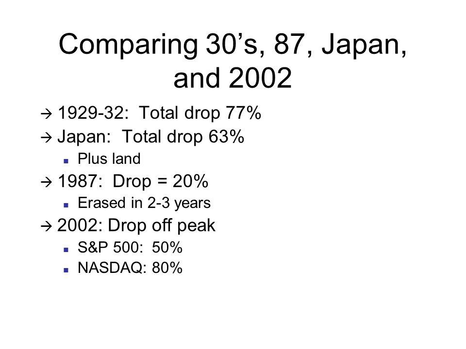 Comparing 30's, 87, Japan, and 2002  1929-32: Total drop 77%  Japan: Total drop 63% Plus land  1987: Drop = 20% Erased in 2-3 years  2002: Drop off peak S&P 500: 50% NASDAQ: 80%