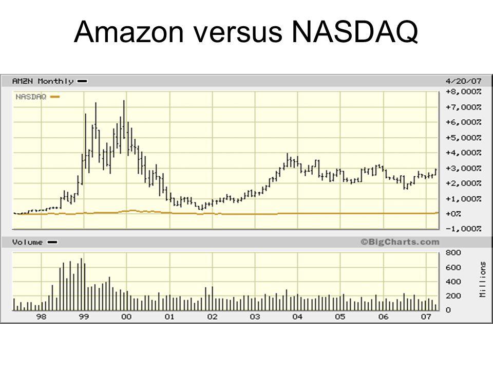 Amazon versus NASDAQ