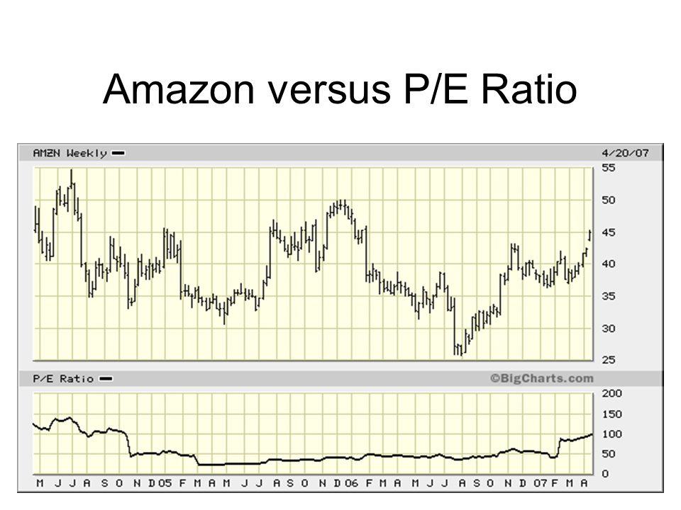 Amazon versus P/E Ratio