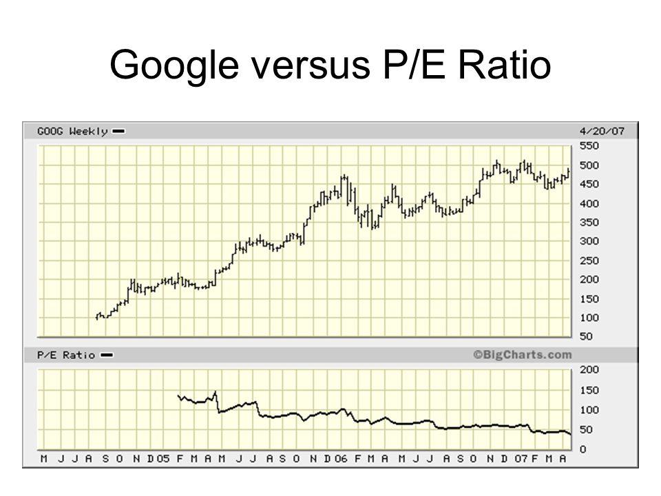 Google versus P/E Ratio