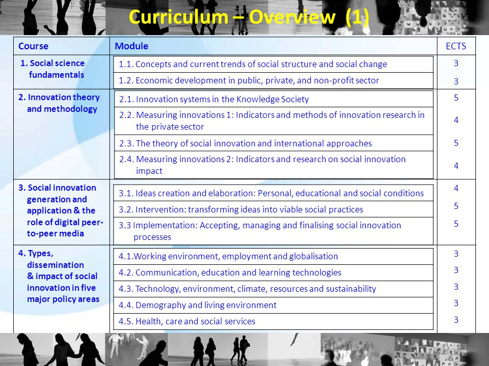 Curriculum – Overview (1) CourseModuleECTS 1. Social science fundamentals 3333 2. Innovation theory and methodology 54545454 3. Social innovation gene
