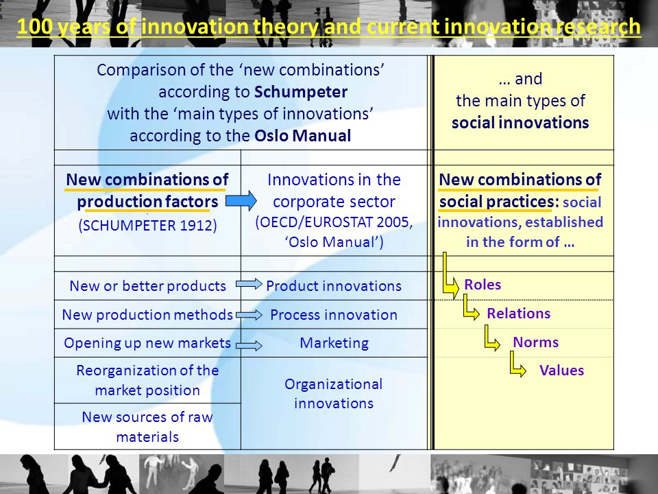 Comparison of the 'new combinations' according to Schumpeter with the 'main types of innovations' according to the Oslo Manual … and the main types of