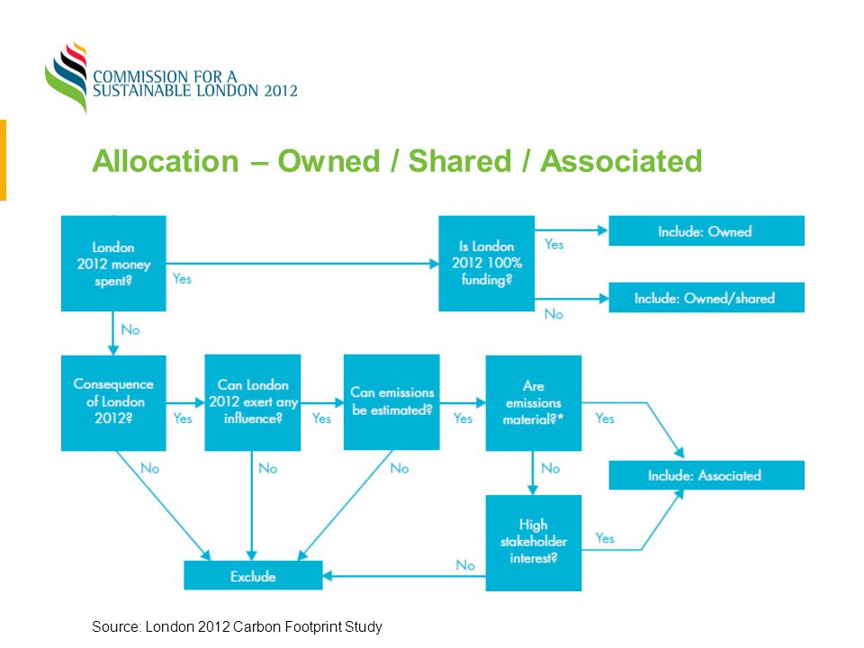 Allocation – Owned / Shared / Associated Source: London 2012 Carbon Footprint Study