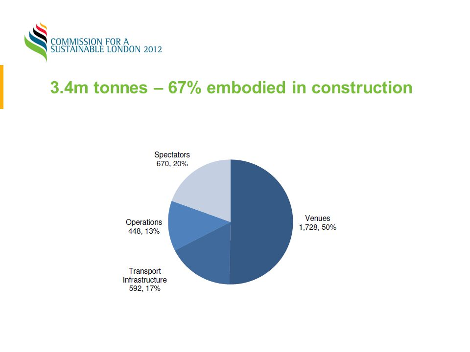 3.4m tonnes – 67% embodied in construction