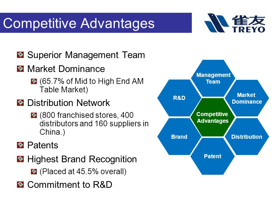 Competitive Advantages Superior Management Team Market Dominance (65.7% of Mid to High End AM Table Market) Distribution Network (800 franchised stores, 400 distributors and 160 suppliers in China.) Patents Highest Brand Recognition (Placed at 45.5% overall) Commitment to R&D R&D Brand Management Team Competitive Advantages Market Dominance Patent Distribution