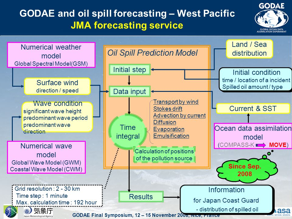 GODAE Final Symposium, 12 – 15 November 2008, Nice, France GODAE and oil spill forecasting – West Pacific JMA forecasting service Information for Japan Coast Guard - distribution of spilled oil Information for Japan Coast Guard - distribution of spilled oil Surface wind direction / speed Wave condition significant wave height predominant wave period predominant wave direction Land / Sea distribution Current & SST Ocean data assimilation model (COMPASS-K MOVE) Transport by wind Stokes drift Advection by current Diffusion Evaporation Emulsification Initial step Results Data input Time integral Numerical weather model Global Spectral Model(GSM) Numerical wave model Global Wave Model (GWM) Coastal Wave Model (CWM) Oil Spill Prediction Model Initial condition time / location of a incident Spilled oil amount / type Initial condition time / location of a incident Spilled oil amount / type Calculation of positions of the pollution source Since Sep.