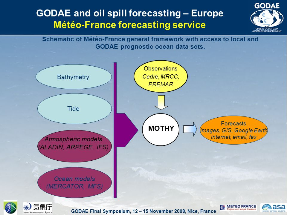 GODAE Final Symposium, 12 – 15 November 2008, Nice, France MOTHY Observations Cedre, MRCC, PREMAR Atmospheric models (ALADIN, ARPEGE, IFS) Tide Ocean models (MERCATOR, MFS) Forecasts Images, GIS, Google Earth Internet, email, fax Bathymetry GODAE and oil spill forecasting – Europe Météo-France forecasting service Schematic of Météo-France general framework with access to local and GODAE prognostic ocean data sets.