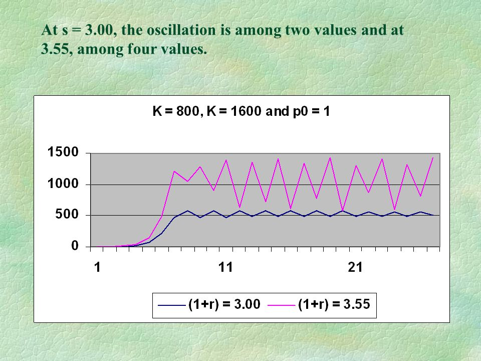 At s = 3.00, the oscillation is among two values and at 3.55, among four values.