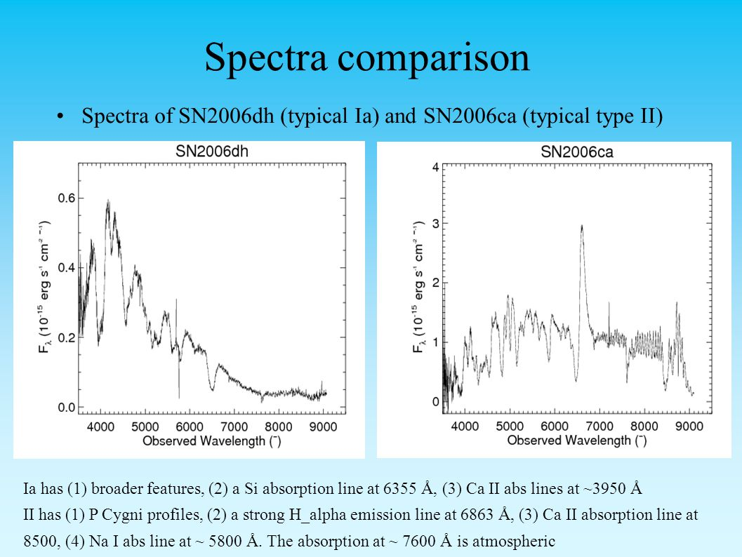 Spectra comparison Spectra of SN2006dh (typical Ia) and SN2006ca (typical type II) Ia has (1) broader features, (2) a Si absorption line at 6355 Å, (3) Ca II abs lines at ~3950 Å II has (1) P Cygni profiles, (2) a strong H_alpha emission line at 6863 Å, (3) Ca II absorption line at 8500, (4) Na I abs line at ~ 5800 Å.