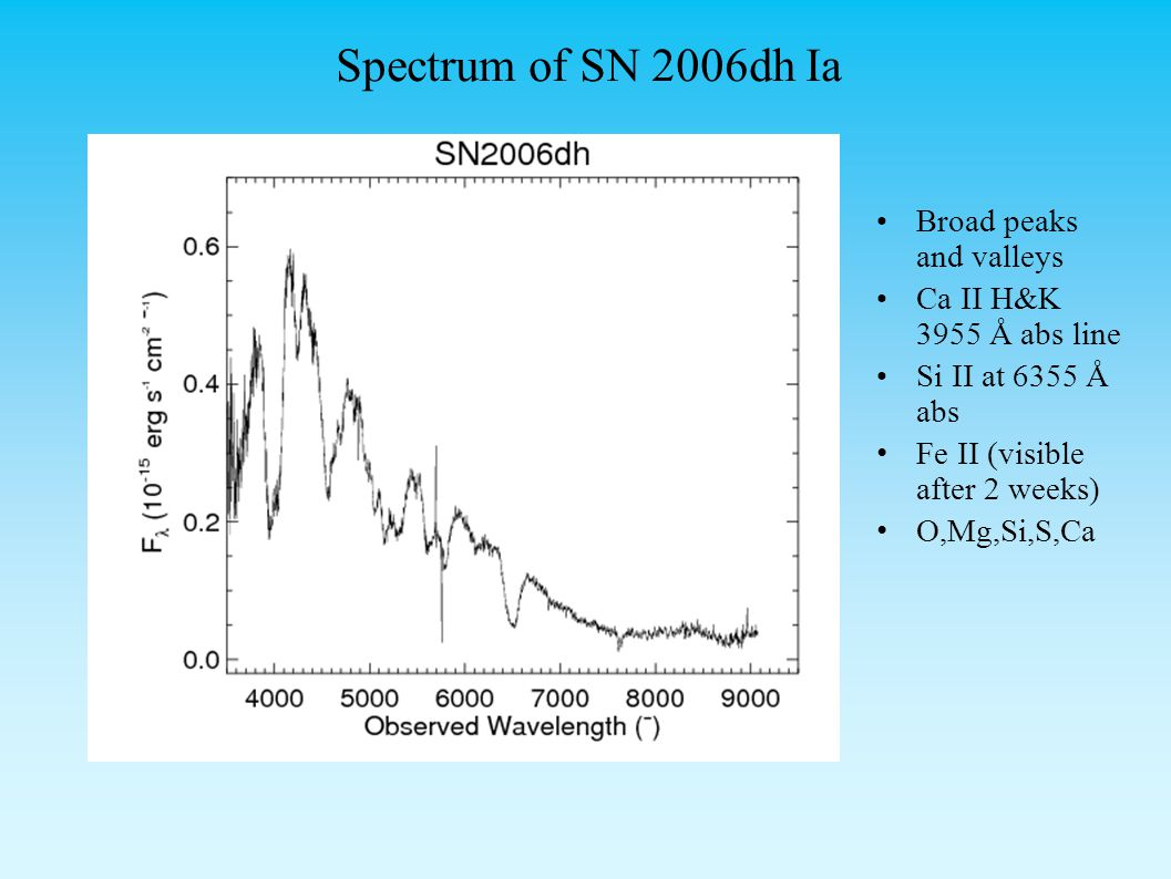 Spectrum of SN 2006dh Ia Broad peaks and valleys Ca II H&K 3955 Å abs line Si II at 6355 Å abs Fe II (visible after 2 weeks) O,Mg,Si,S,Ca