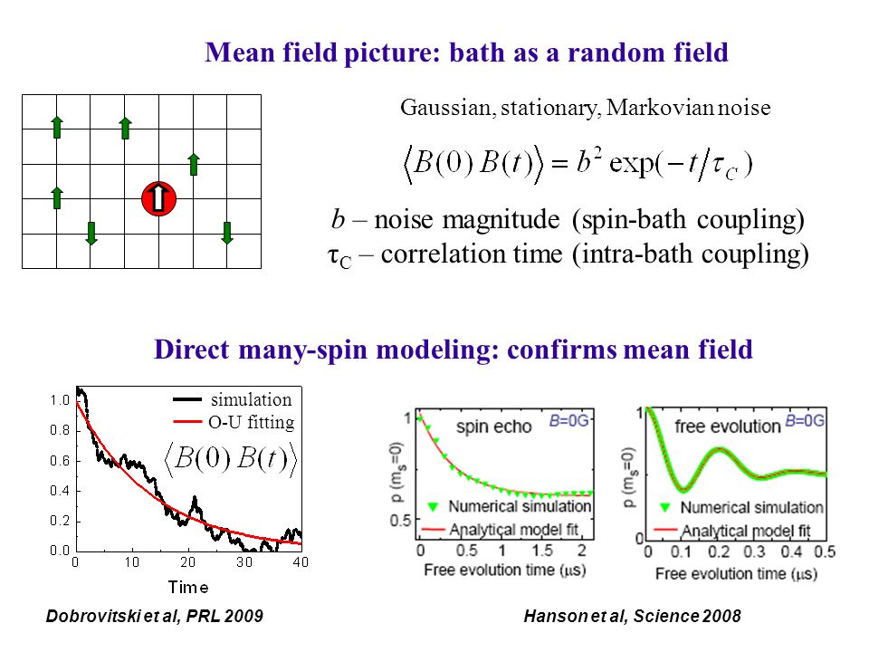 Mean field picture: bath as a random field Gaussian, stationary, Markovian noise b – noise magnitude (spin-bath coupling) τ C – correlation time (intra-bath coupling) Direct many-spin modeling: confirms mean field simulation O-U fitting Dobrovitski et al, PRL 2009Hanson et al, Science 2008